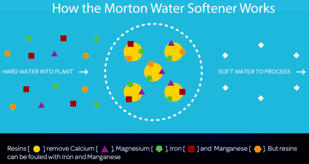 How the Morton Water Softener Works?
