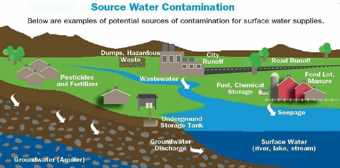 how can we control water pollution