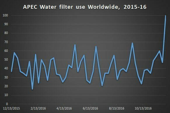 APEC water filter use