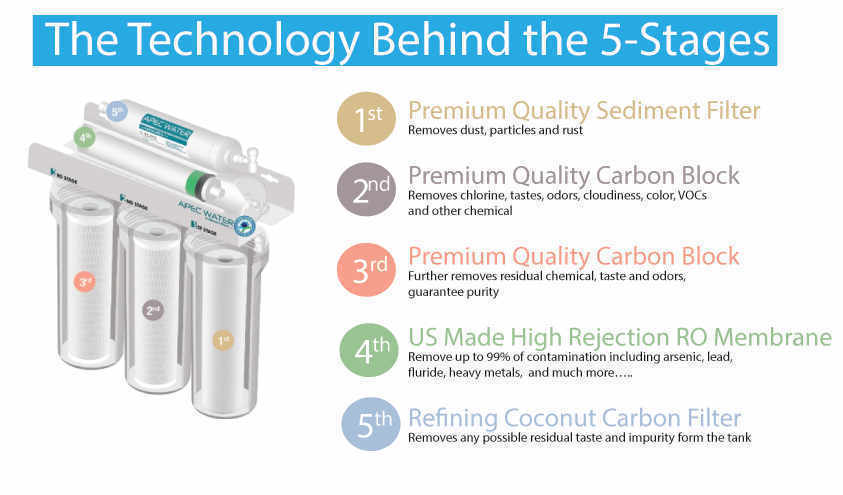 The Technology behind the 5-Stages