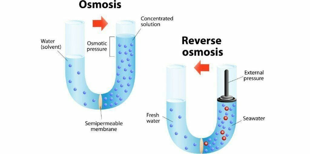 Reverse osmosis To Remove Nitrate From Water