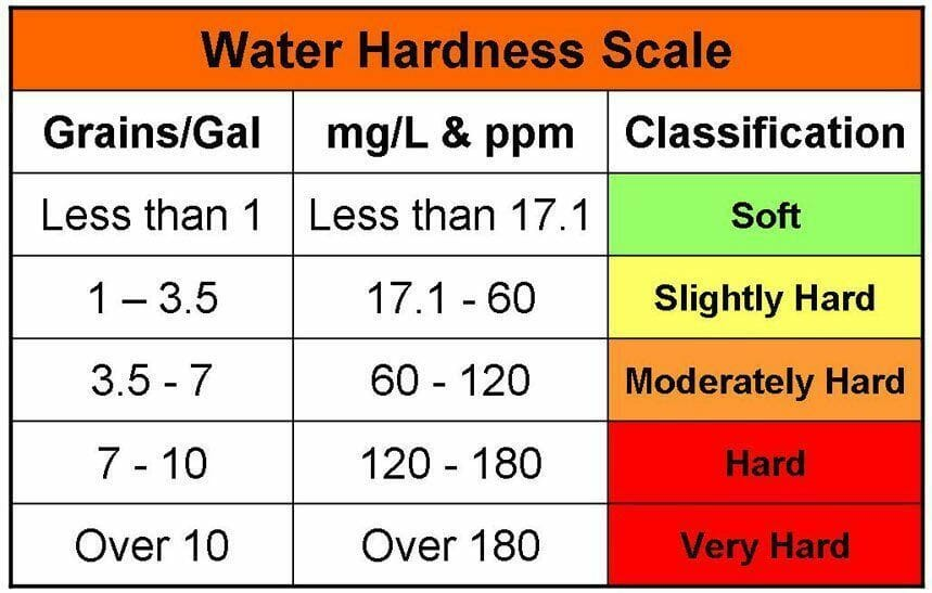 Determining Your Water Hardness Level