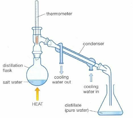 Distill Tap Water with Glass Bottles