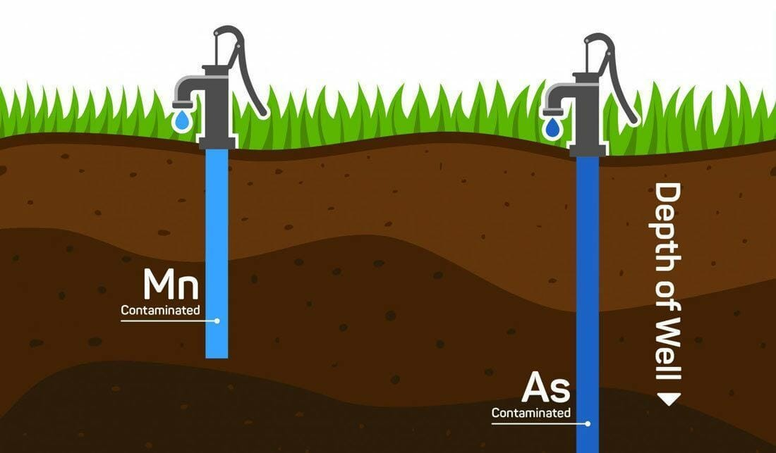 Where And How Does Arsenic Get Into Drinking Water?